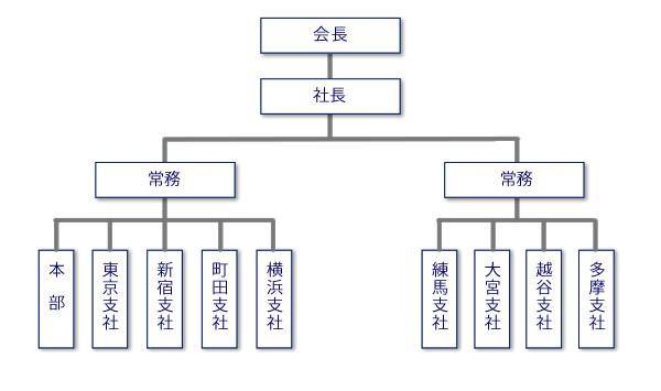 シンコー警備保障 組織図